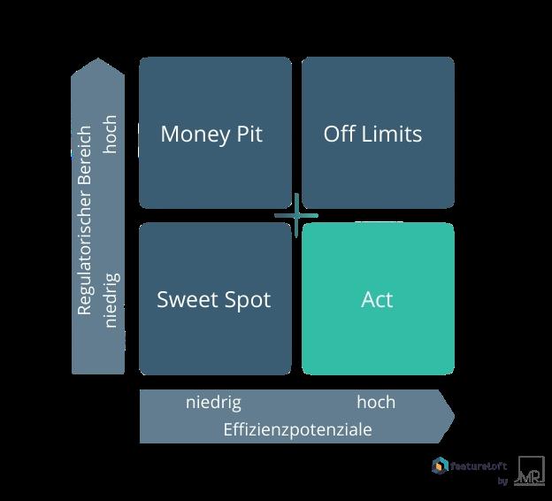 Regulatorik-Effizienz-Matrix beschreibt die Korrelation zwischen Effizienzpotenzialen und Bereichen der Regulatorik im Sinne von Handlungsfeldern